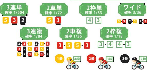 3連単:確率1/504、2車単:確率1/72、2枠単:確率1/33、ワイド:確率3/36、3連複:確率1/84、2枠複:確率1/18