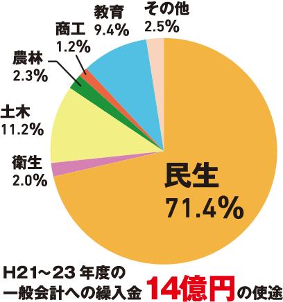 民生71.4%、衛生2.0%、土木11.2%、農林2.3%、商工1.2%、教育9.4%、その他2.5%